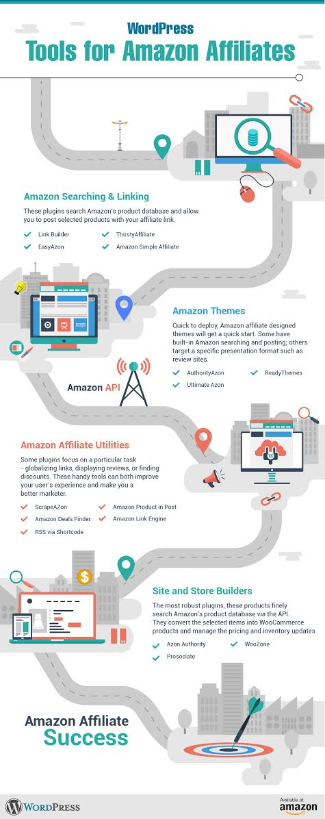 Infographic - WordPress Tools for Affiliate Marketers