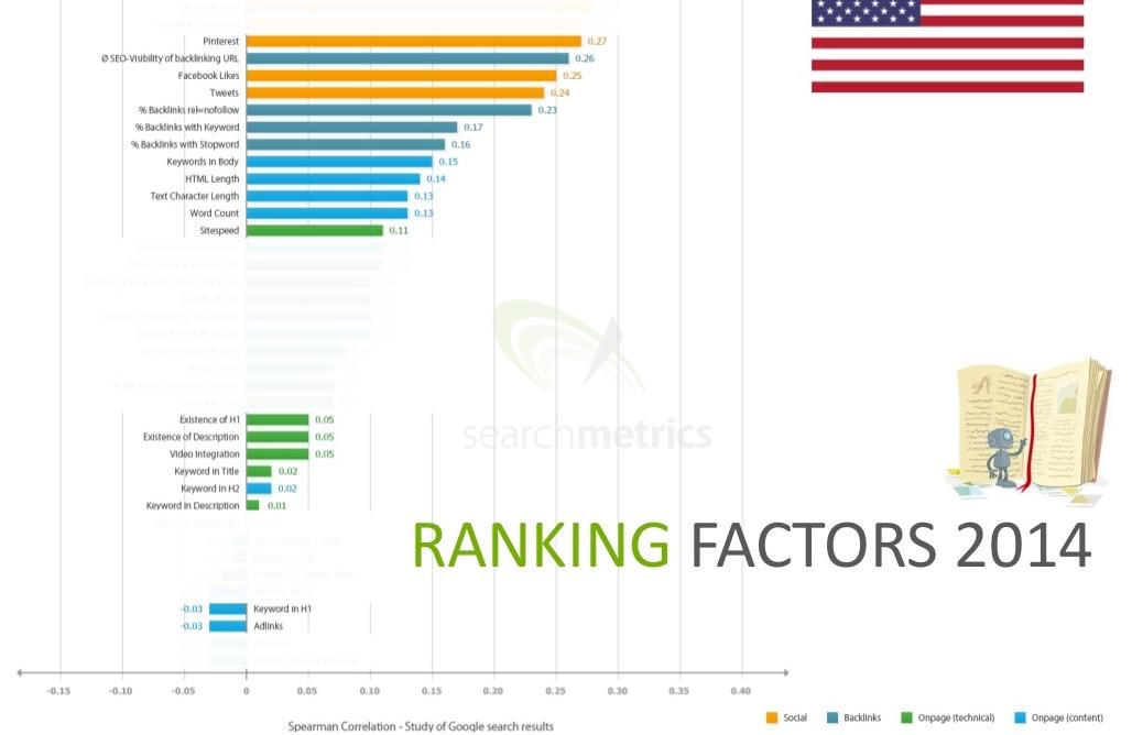 2014 Rank Factors